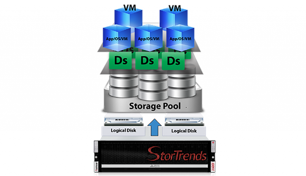 stortrends_Virtualized_Storage